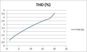 THDvsPower PSE 300B