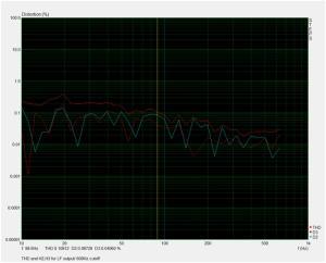 LF THD H2 H3 cutoff 600Hz