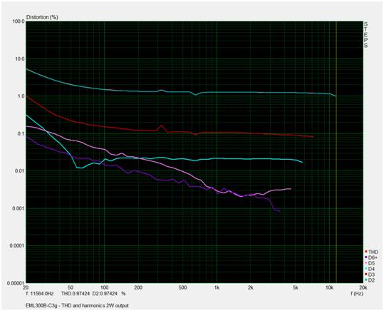 Shiny Eyes EML300B – C3g single ended amplifier | simplepleasuretubeamps